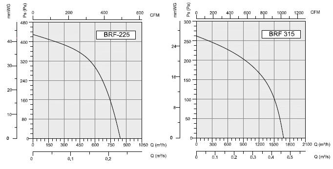 График производительности Bahcivan BRF 315