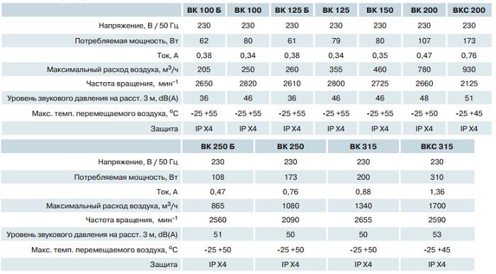 технические характеристики Вентс ВК 200
